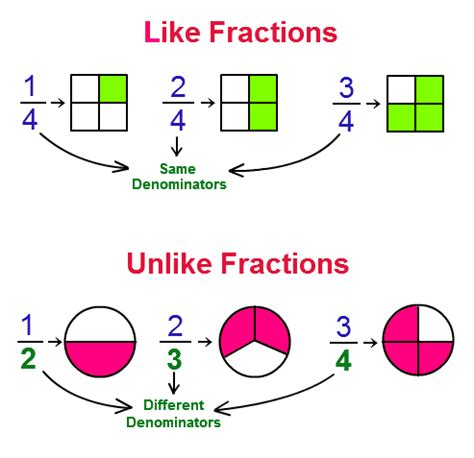 how do you order these fractions from least to greatest