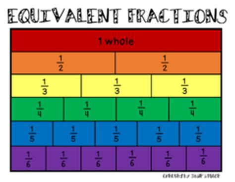 Ordering Fractions From Least to Greatest With Different Denominators & Decimals - Math