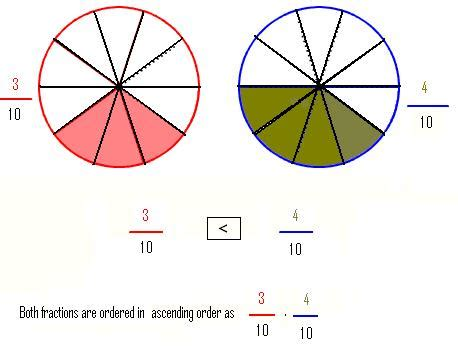 Math 67 NOTES Unit 2 Preview Name Comparing & Ordering